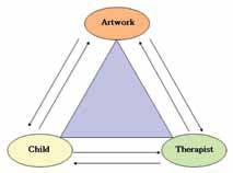 Figure 1. The Art Therapy Triangle.