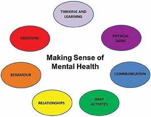Potential mental health issues might be revealed in many different areas of a child's life. Image copyright NASS (2012).